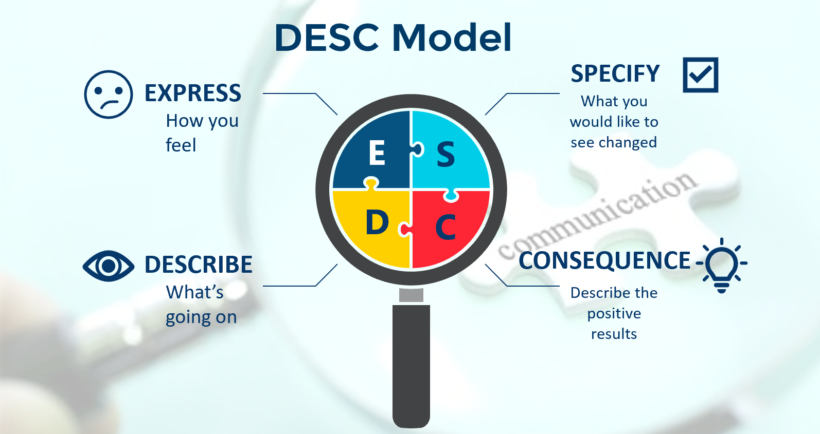 DESC model of communication for conflict resolution and assertiveness