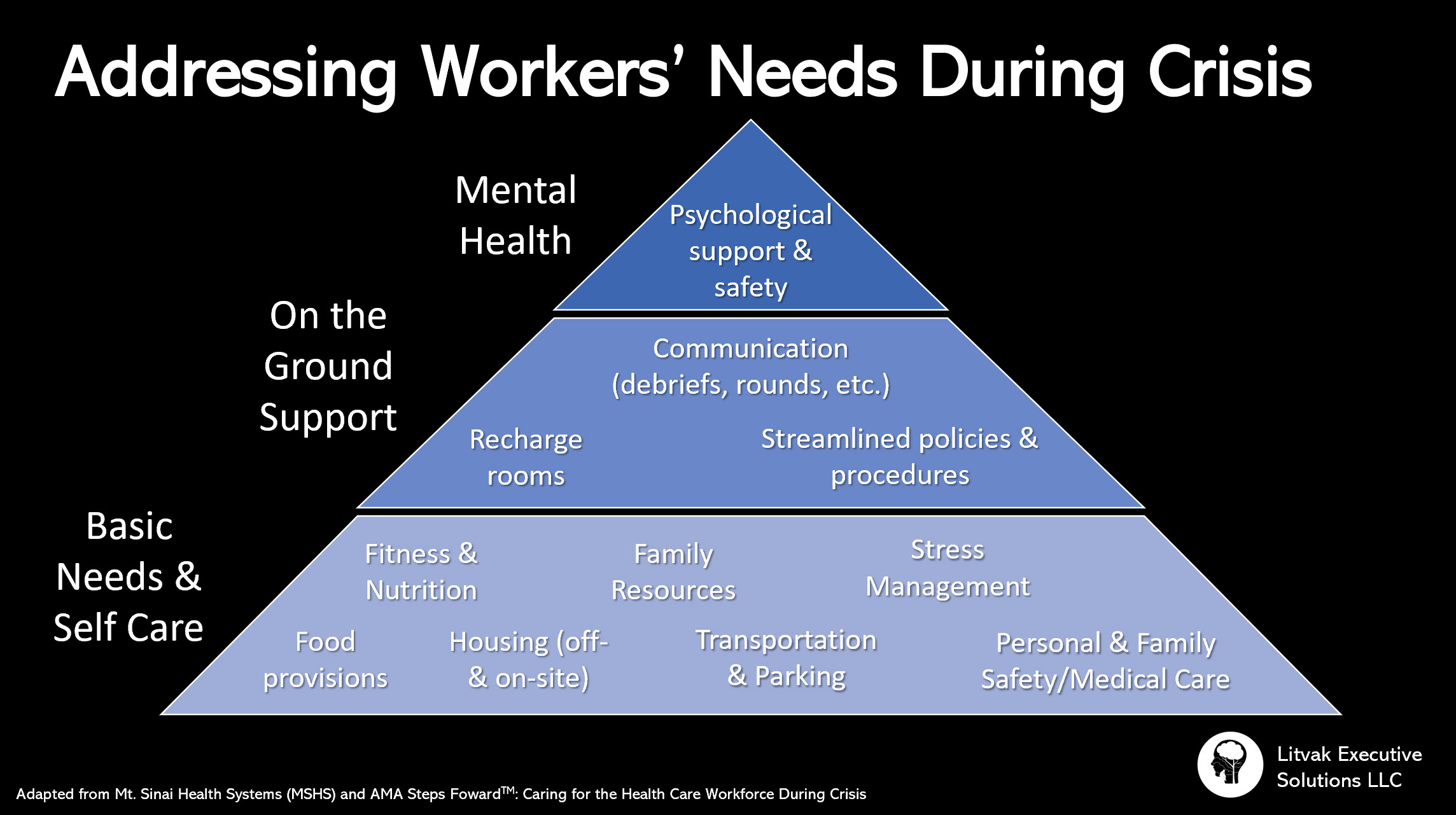 Hierarchy of Workers' Needs During a Crisis
