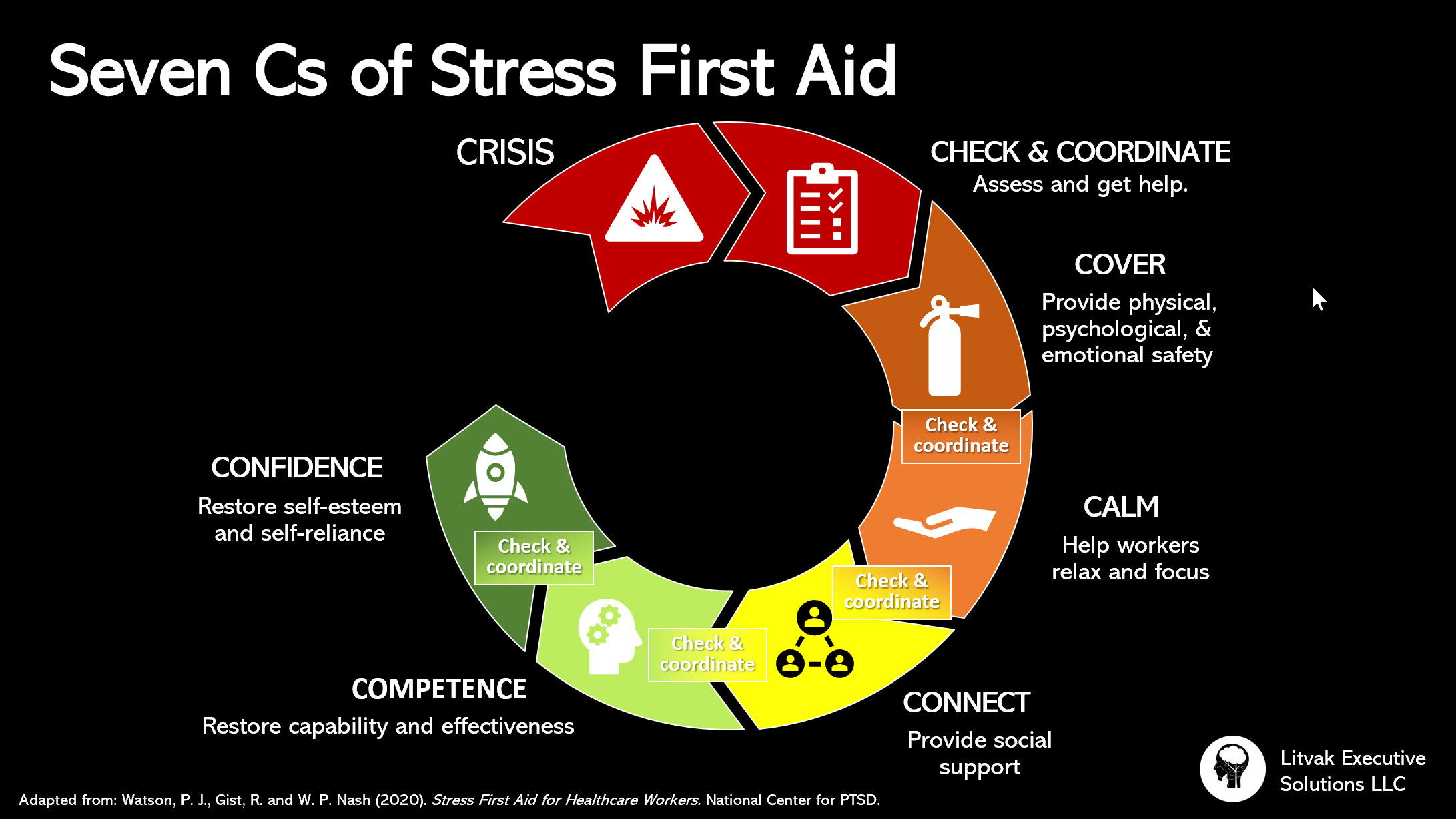 7 Cs of Stress First Aid