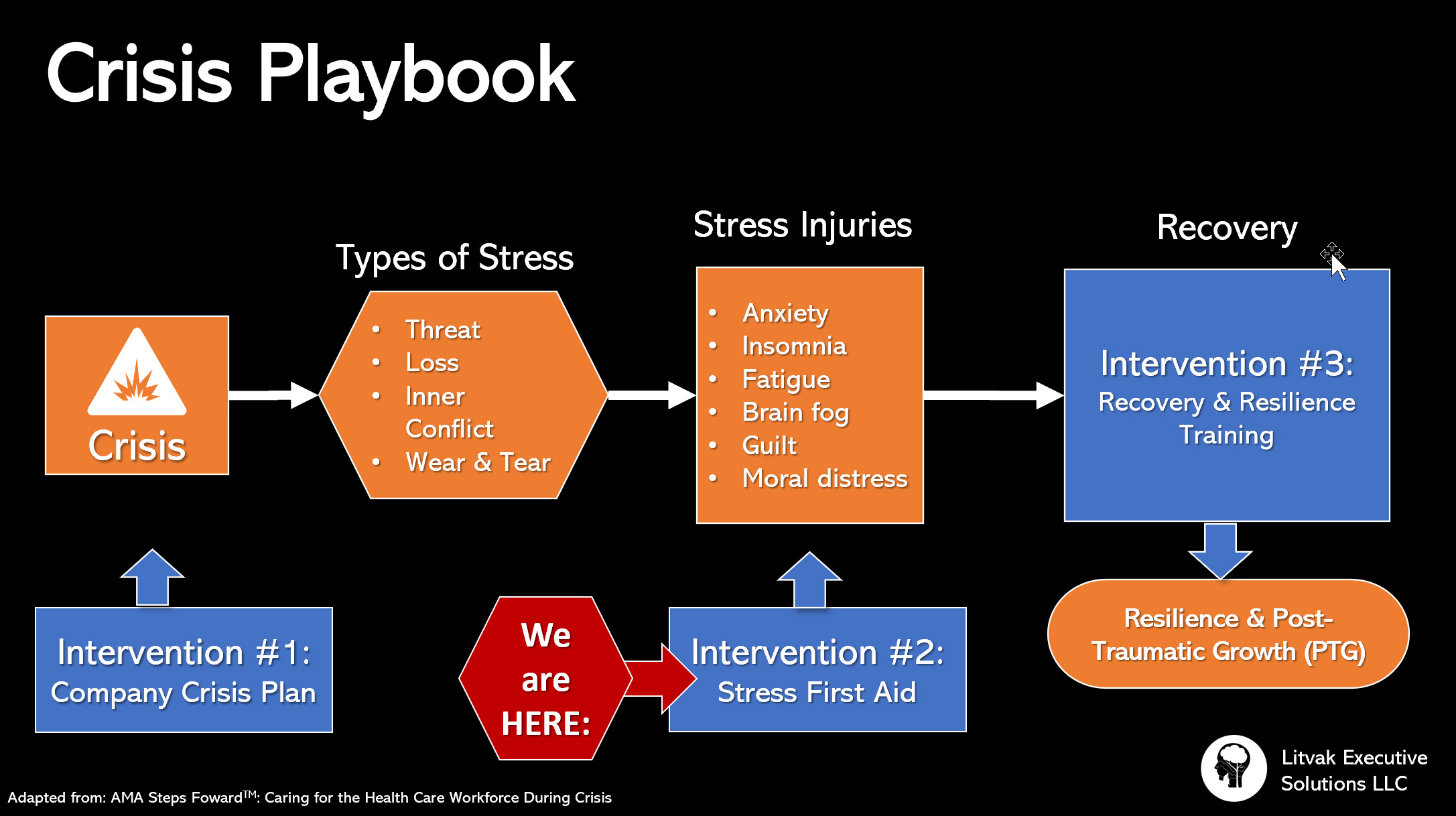 Caring for Workers in Crisis: How to apply Stress First Aid